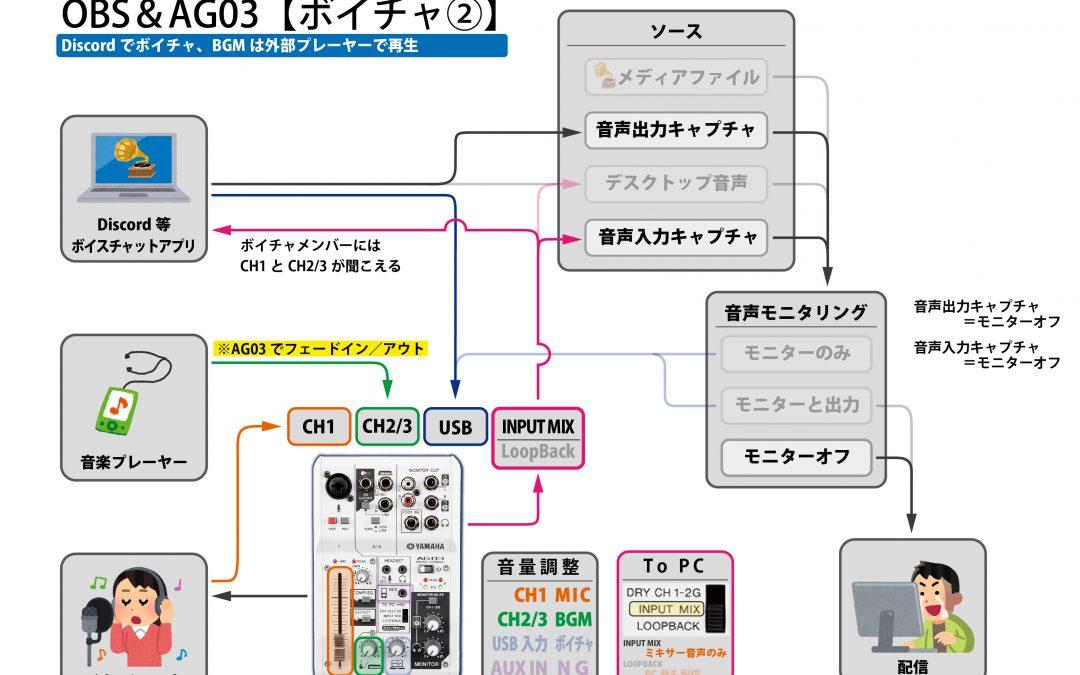 OBSとDiscordを使ったライブ配信構成