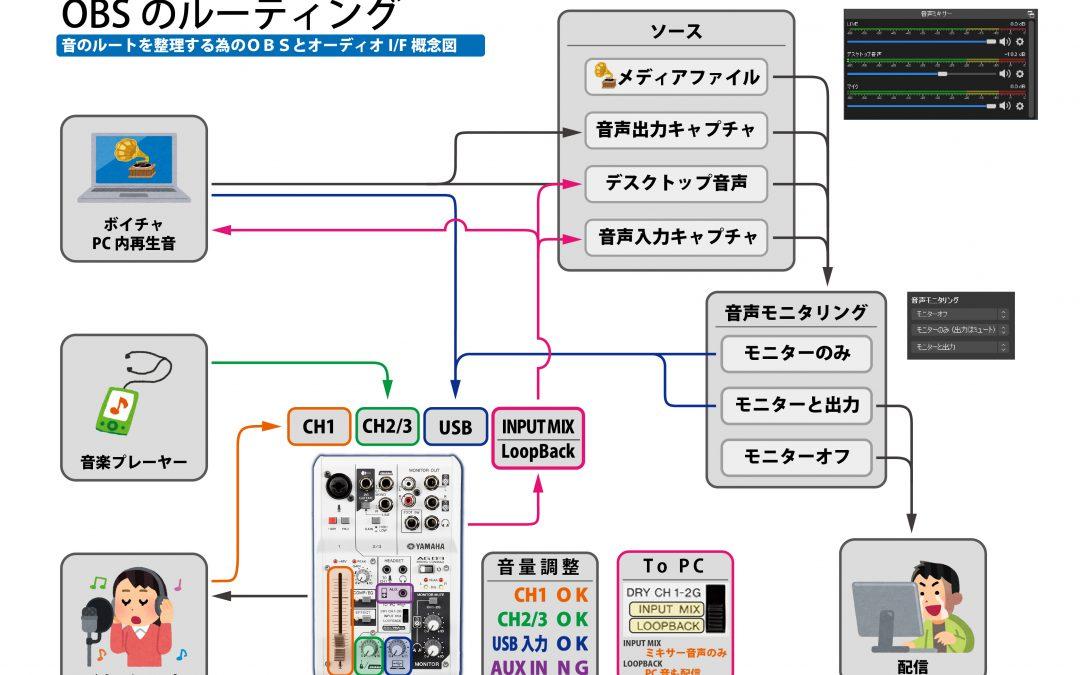 AG03とOBSを使った実用的な1人配信構成